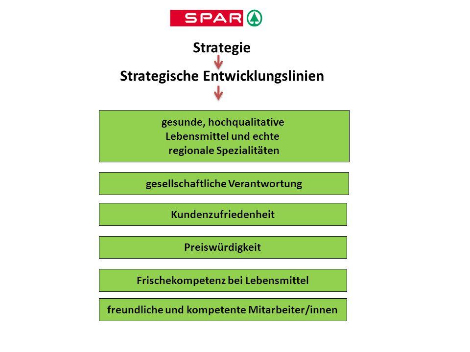 Strategie Strategische Entwicklungslinien Kundenzufriedenheit Preiswürdigkeit gesunde, hochqualitative Lebensmittel und echte regionale Spezialitäten