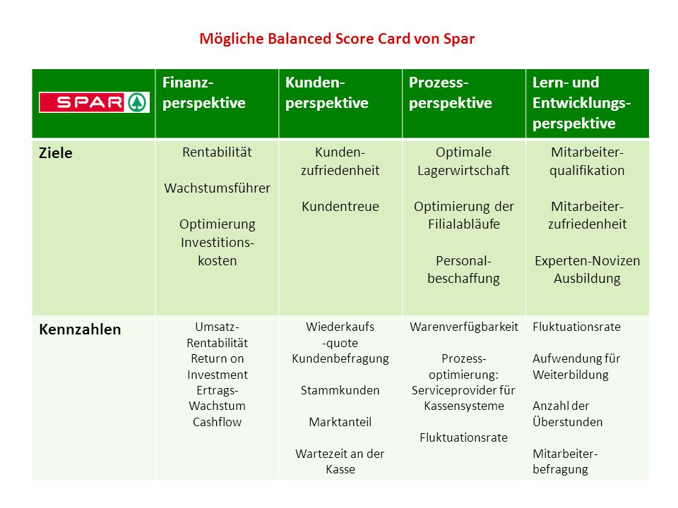 Mögliche Balanced Score Card von Spar Finanz- perspektive Kunden- perspektive Prozess- perspektive Lern- und Entwicklungs- perspektive Ziele Rentabili