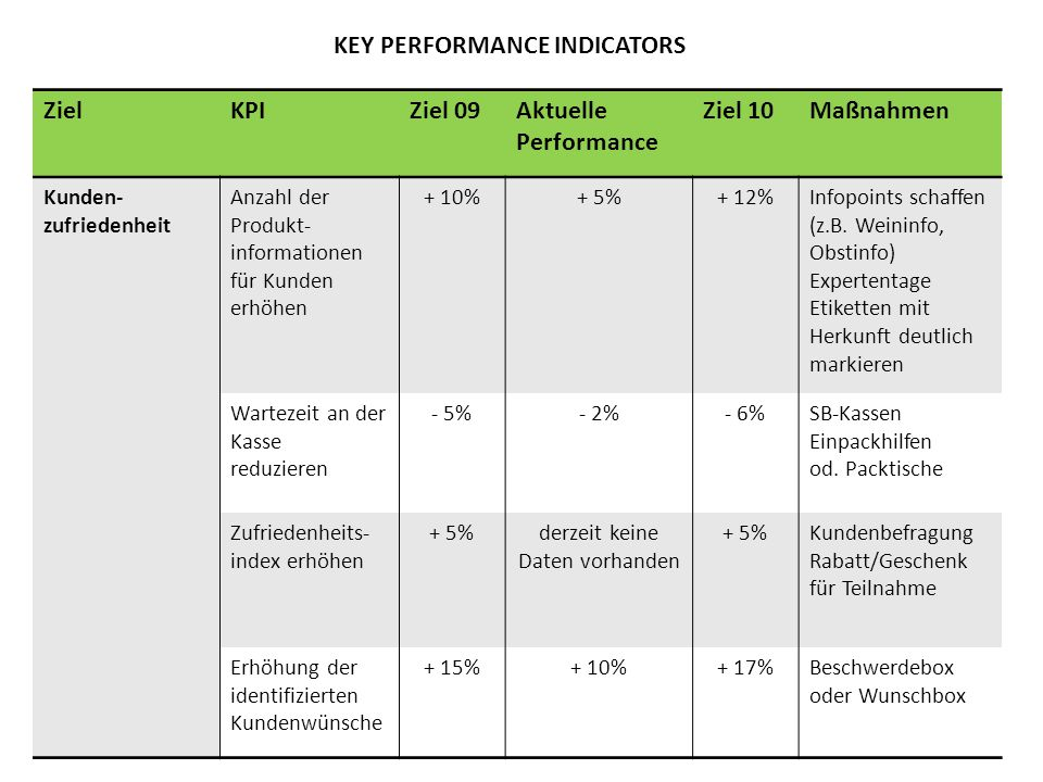 KEY PERFORMANCE INDICATORS ZielKPIZiel 09Aktuelle Performance Ziel 10Maßnahmen Kunden- zufriedenheit Anzahl der Produkt- informationen für Kunden erhö