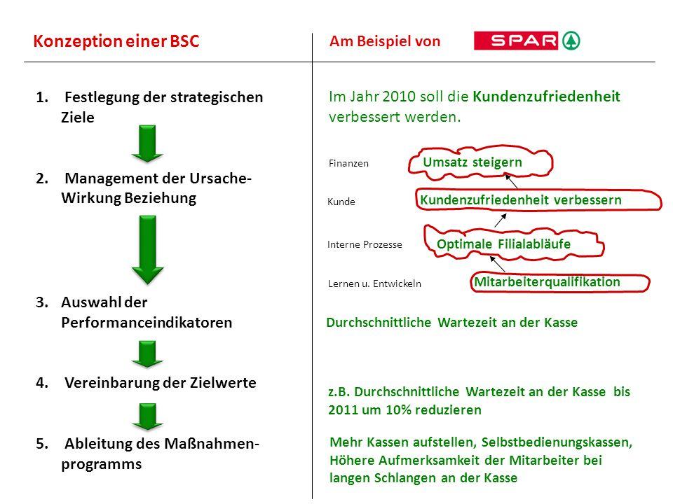 Konzeption einer BSC 1. Festlegung der strategischen Ziele 2. Management der Ursache- Wirkung Beziehung 3.Auswahl der Performanceindikatoren 4. Verein