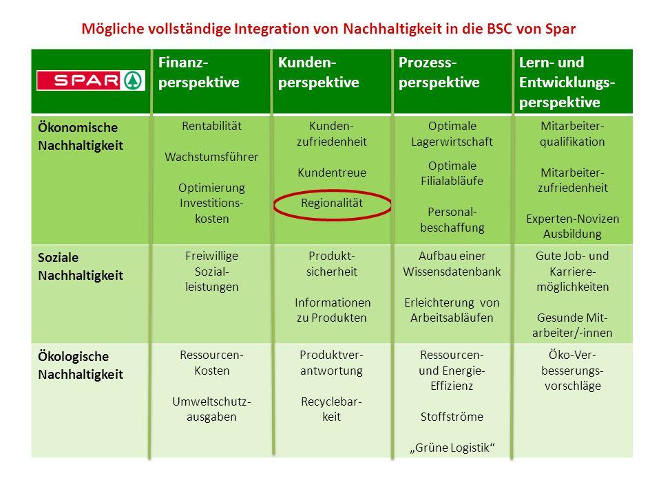 Mögliche vollständige Integration von Nachhaltigkeit in die BSC von Spar Finanz- perspektive Kunden- perspektive Prozess- perspektive Lern- und Entwic