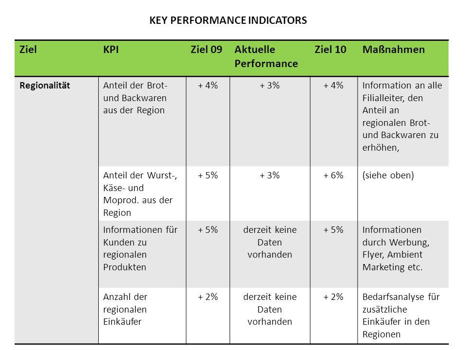 KEY PERFORMANCE INDICATORS ZielKPIZiel 09Aktuelle Performance Ziel 10Maßnahmen RegionalitätAnteil der Brot- und Backwaren aus der Region + 4%+ 3%+ 4%I