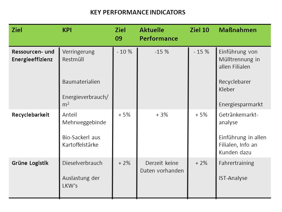 KEY PERFORMANCE INDICATORS ZielKPIZiel 09 Aktuelle Performance Ziel 10Maßnahmen Ressourcen- und Energieeffizienz Verringerung Restmüll Baumaterialien
