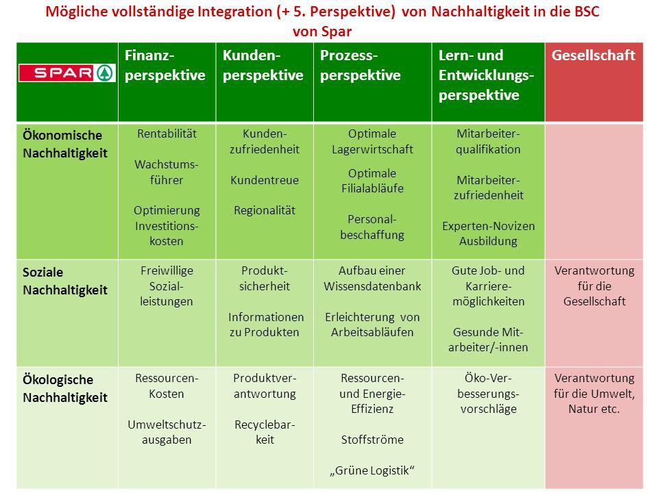 Mögliche vollständige Integration (+ 5. Perspektive) von Nachhaltigkeit in die BSC von Spar Finanz- perspektive Kunden- perspektive Prozess- perspekti