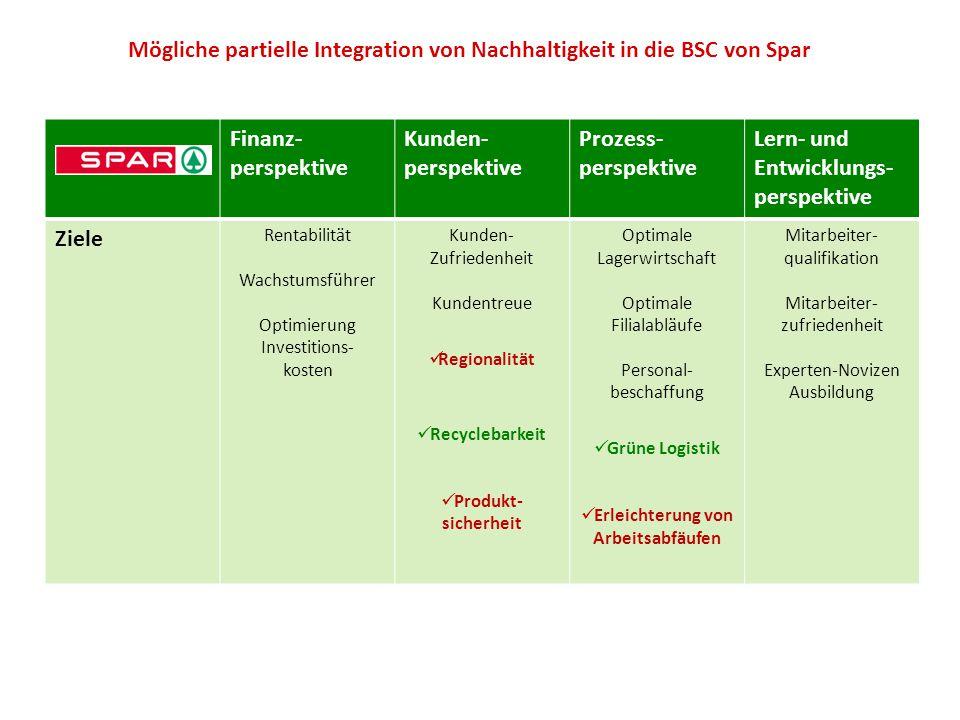 Finanz- perspektive Kunden- perspektive Prozess- perspektive Lern- und Entwicklungs- perspektive Ziele Rentabilität Wachstumsführer Optimierung Invest