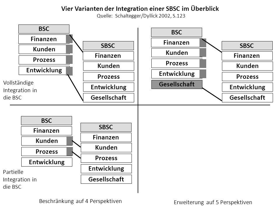 Vier Varianten der Integration einer SBSC im Überblick BSC Finanzen Kunden Prozess Entwicklung SBSC Finanzen Kunden Prozess Entwicklung Gesellschaft B