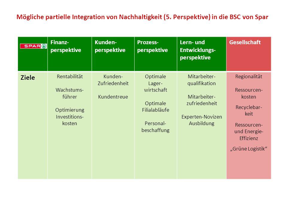 Finanz- perspektive Kunden- perspektive Prozess- perspektive Lern- und Entwicklungs- perspektive Gesellschaft Ziele Rentabilität Wachstums- führer Opt