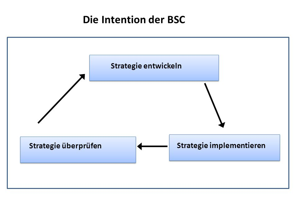 Vision Die BSC füllt die Lücke in der strategischen Planung Strategie Operationen/Maßnahmen Finanzen Kunden Interne Prozesse Lernen u.