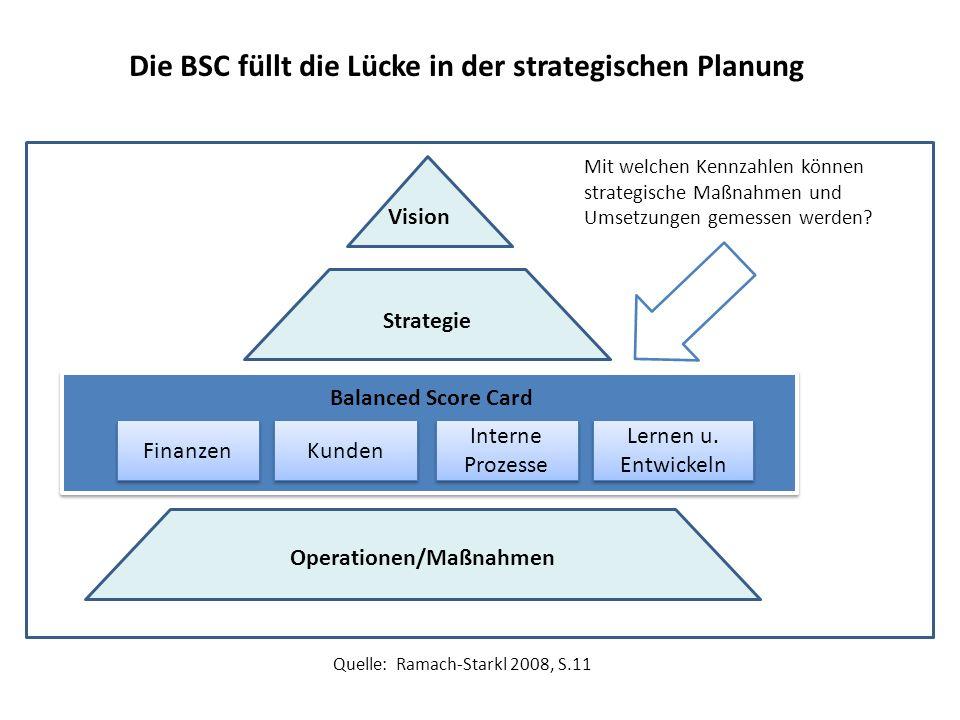 Vision Die BSC füllt die Lücke in der strategischen Planung Strategie Operationen/Maßnahmen Finanzen Kunden Interne Prozesse Lernen u. Entwickeln Bala