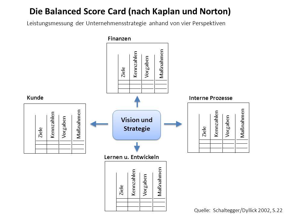 Die Balanced Score Card (nach Kaplan und Norton) Leistungsmessung der Unternehmensstrategie anhand von vier Perspektiven Vision und Strategie Ziele Ma