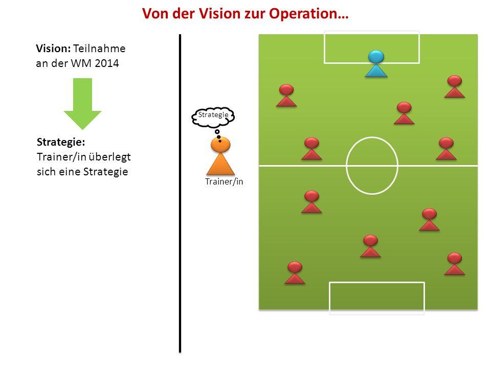 Konzeption einer BSC 1.Festlegung der strategischen Ziele 2.