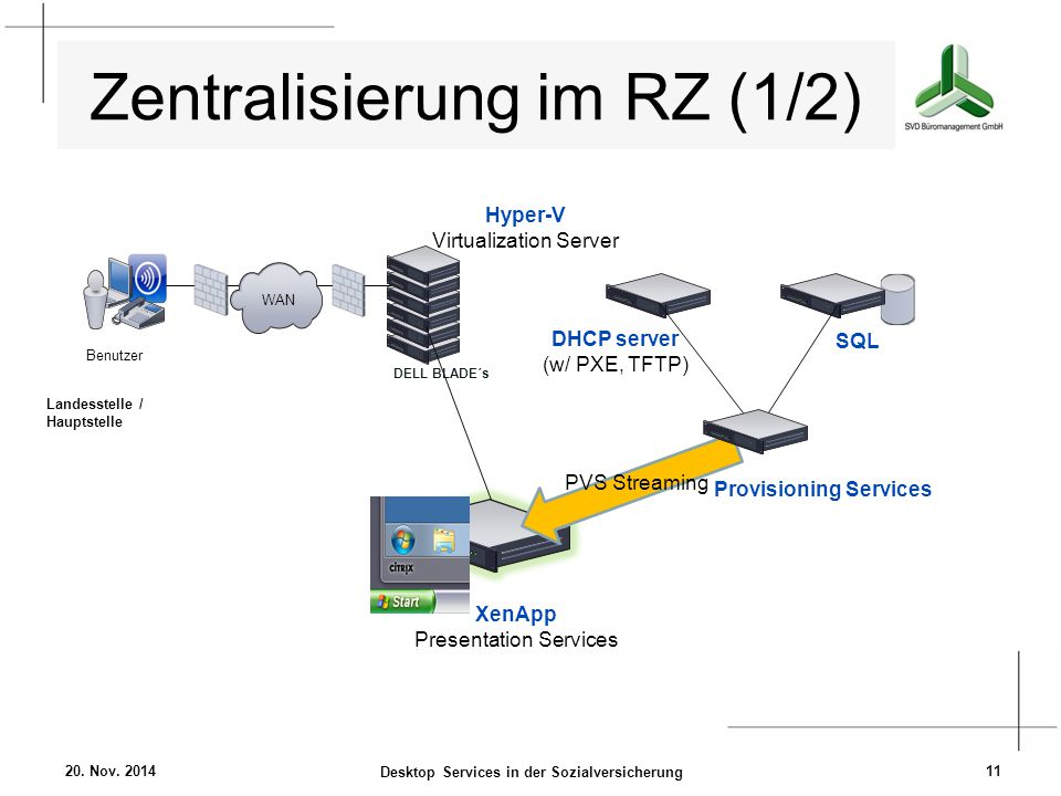 Zentralisierung im RZ (1/2) 20. Nov. 2014 Desktop Services in der Sozialversicherung 11 Benutzer WAN Landesstelle / Hauptstelle DHCP server (w/ PXE, T
