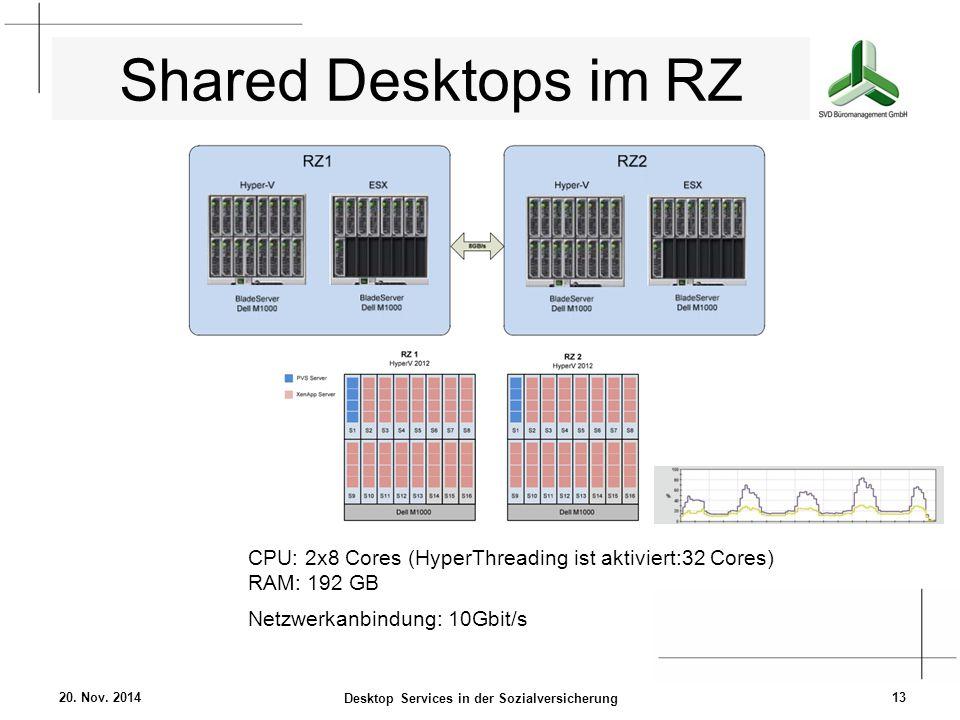 Shared Desktops im RZ 20. Nov. 2014 Desktop Services in der Sozialversicherung 13 CPU: 2x8 Cores (HyperThreading ist aktiviert:32 Cores) RAM: 192 GB N
