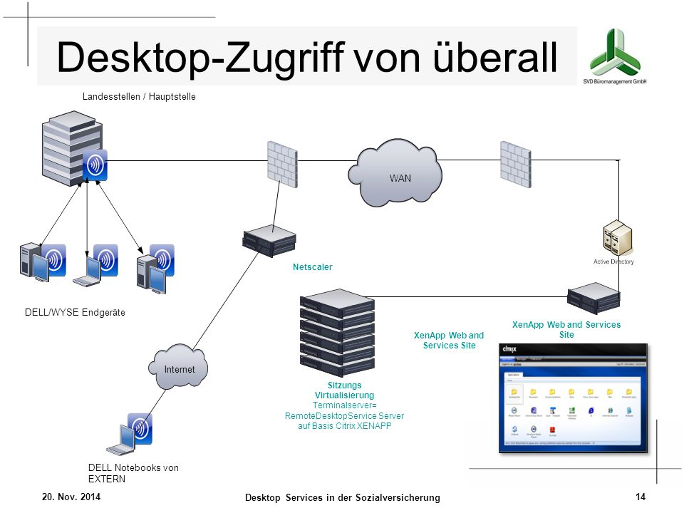 Desktop-Zugriff von überall 20. Nov. 2014 Desktop Services in der Sozialversicherung 14 XenApp Web and Services Site Landesstellen / Hauptstelle Sitzu