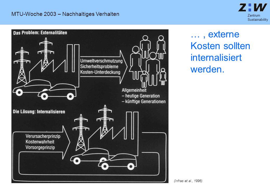 MTU-Woche 2003 – Nachhaltiges Verhalten Zentrum Sustainability …, externe Kosten sollten internalisiert werden. (Infras et al., 1996)