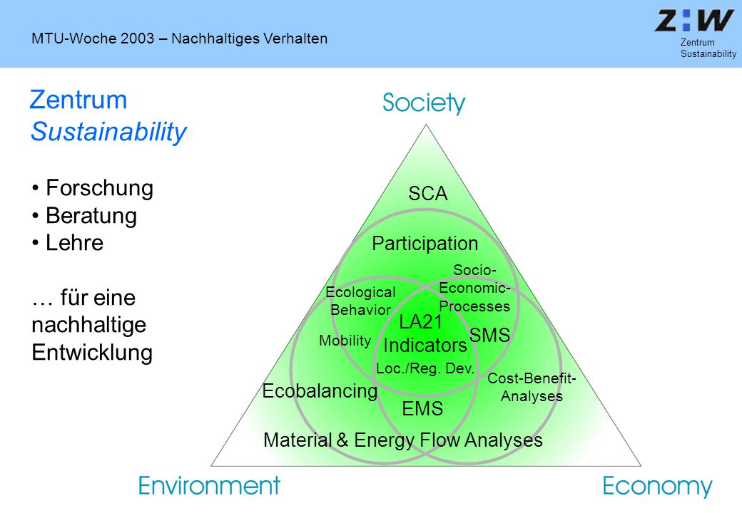 MTU-Woche 2003 – Nachhaltiges Verhalten Zentrum Sustainability SCA Participation Indicators Ecobalancing Material & Energy Flow Analyses EMS SMS LA21 Cost-Benefit- Analyses Ecological Behavior Socio- Economic- Processes Loc./Reg.