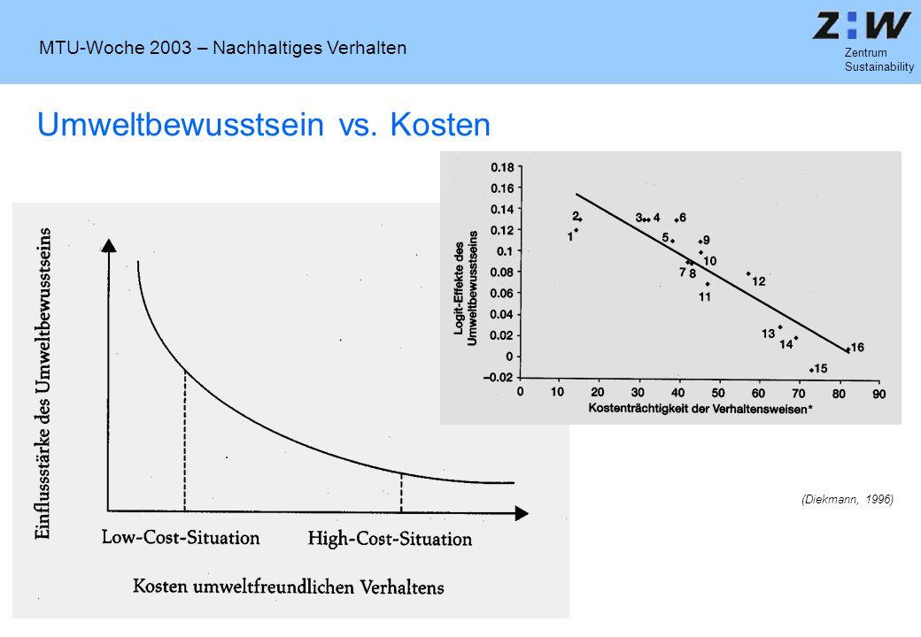 MTU-Woche 2003 – Nachhaltiges Verhalten Zentrum Sustainability Umweltbewusstsein vs. Kosten (Diekmann, 1996)