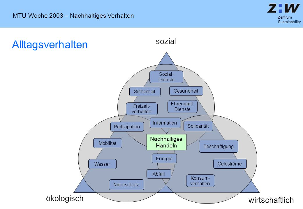 MTU-Woche 2003 – Nachhaltiges Verhalten Zentrum Sustainability Alltagsverhalten ökologisch wirtschaftlich sozial Sozial- Dienste Freizeit- verhalten E