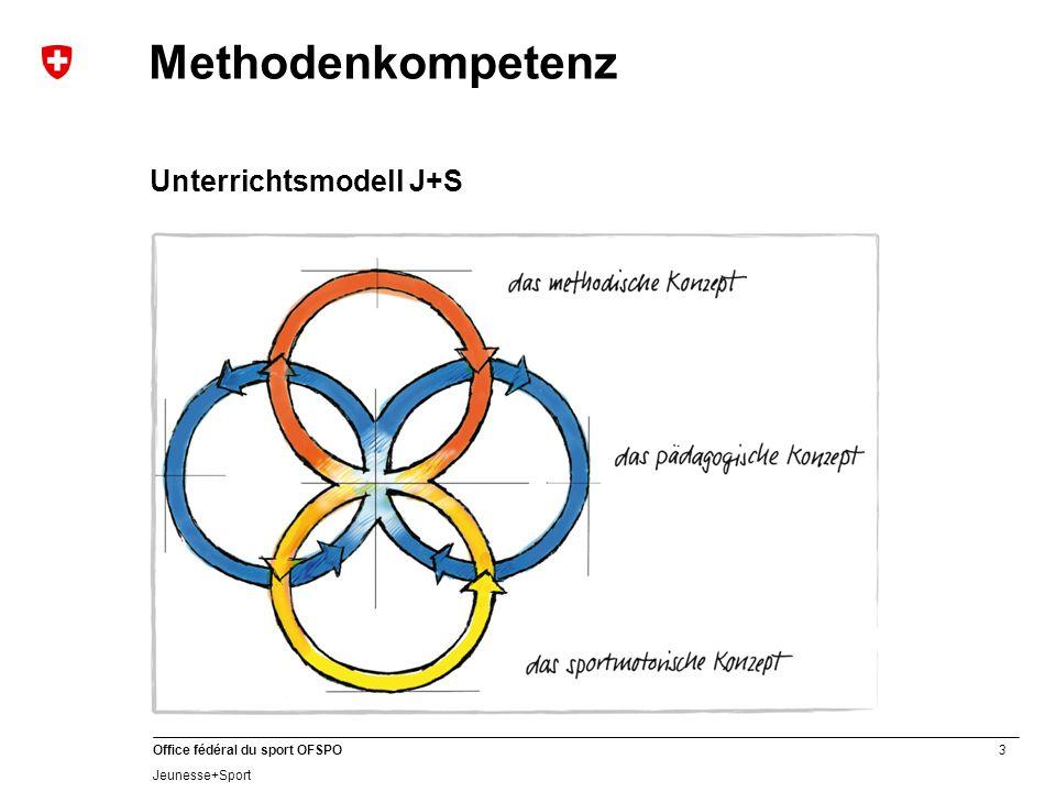 3 Office fédéral du sport OFSPO Jeunesse+Sport Methodenkompetenz Unterrichtsmodell J+S
