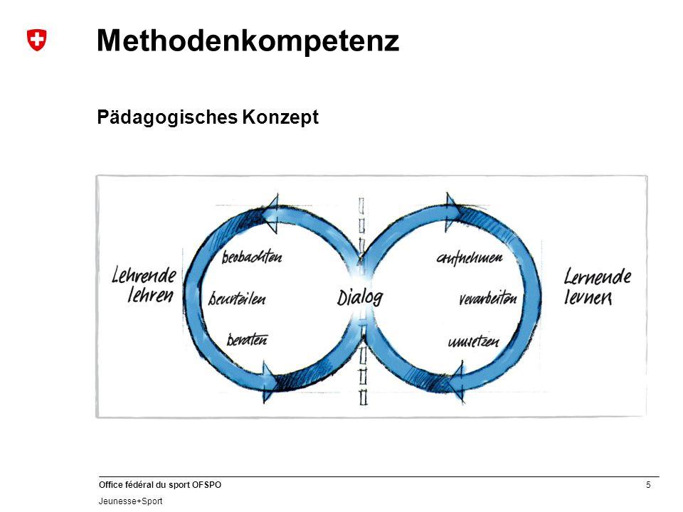 5 Office fédéral du sport OFSPO Jeunesse+Sport Methodenkompetenz Pädagogisches Konzept