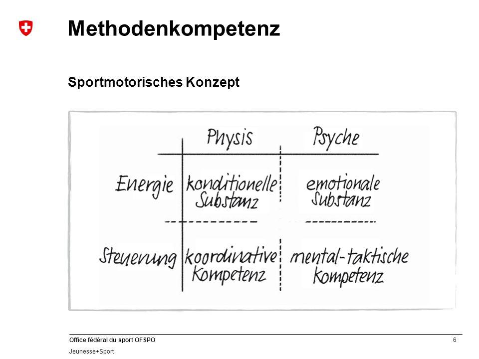 6 Office fédéral du sport OFSPO Jeunesse+Sport Methodenkompetenz Sportmotorisches Konzept
