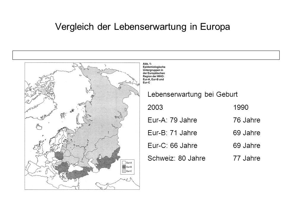 Vergleich der Lebenserwartung in Europa Lebenserwartung bei Geburt 20031990 Eur-A: 79 Jahre 76 Jahre Eur-B: 71 Jahre69 Jahre Eur-C: 66 Jahre69 Jahre S