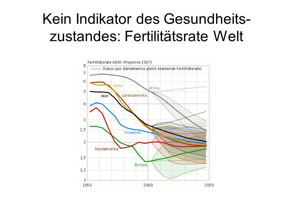 Kein Indikator des Gesundheits- zustandes: Fertilitätsrate Welt