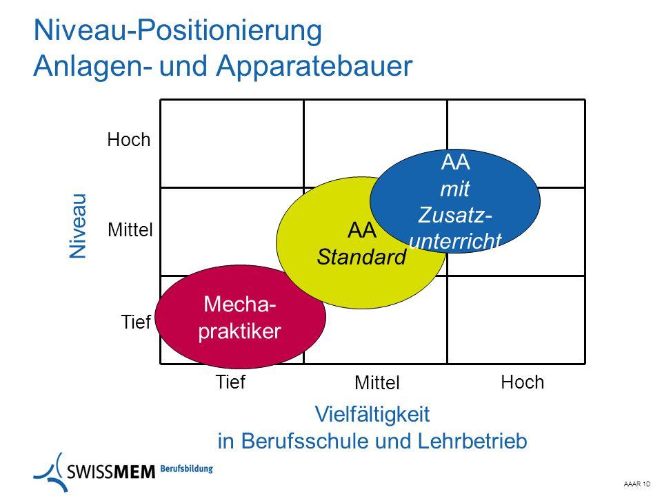 AAAR 1D Niveau-Positionierung Anlagen- und Apparatebauer Mittel Tief Hoch Mittel Vielfältigkeit in Berufsschule und Lehrbetrieb Hoch Niveau Mecha- pra