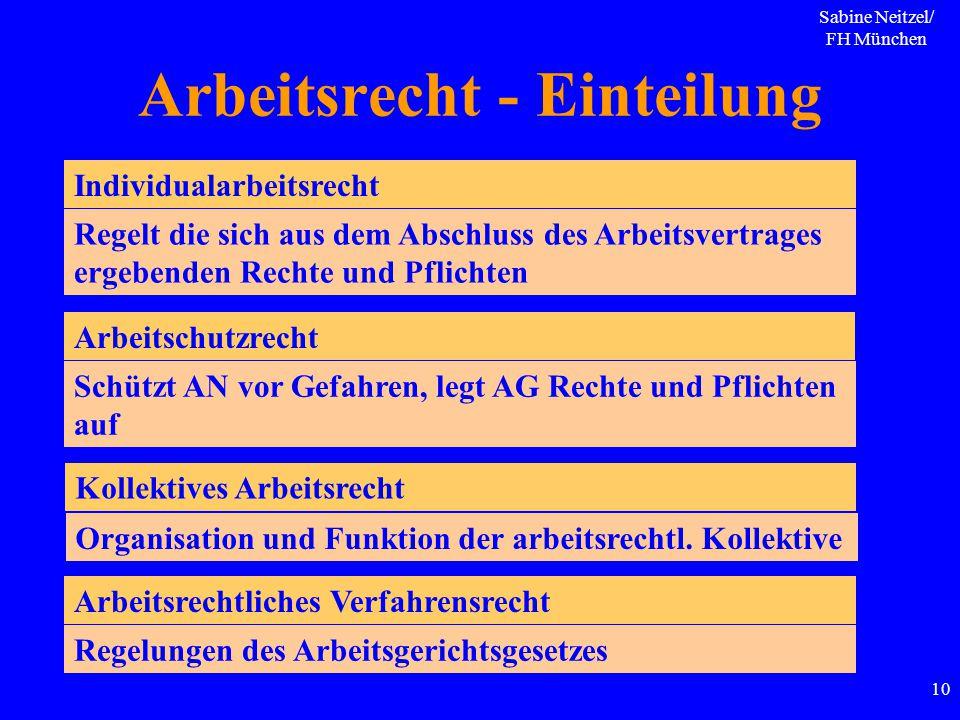 Sabine Neitzel/ FH München 10 Arbeitsrecht - Einteilung Individualarbeitsrecht Arbeitschutzrecht Kollektives Arbeitsrecht Arbeitsrechtliches Verfahren