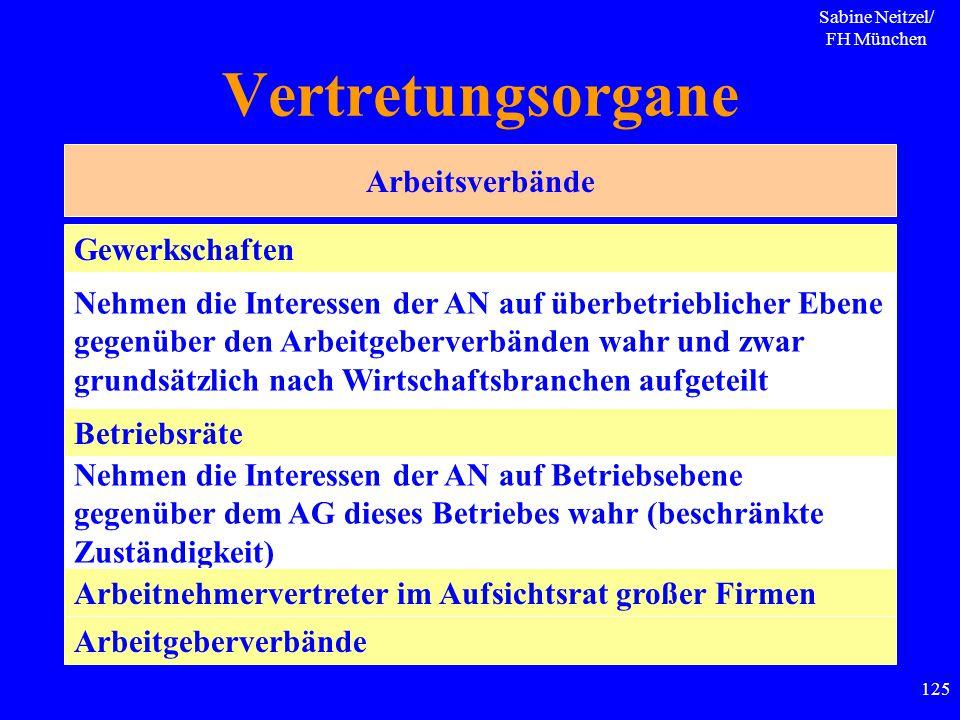 Sabine Neitzel/ FH München 125 Vertretungsorgane Arbeitsverbände Nehmen die Interessen der AN auf überbetrieblicher Ebene gegenüber den Arbeitgeberver