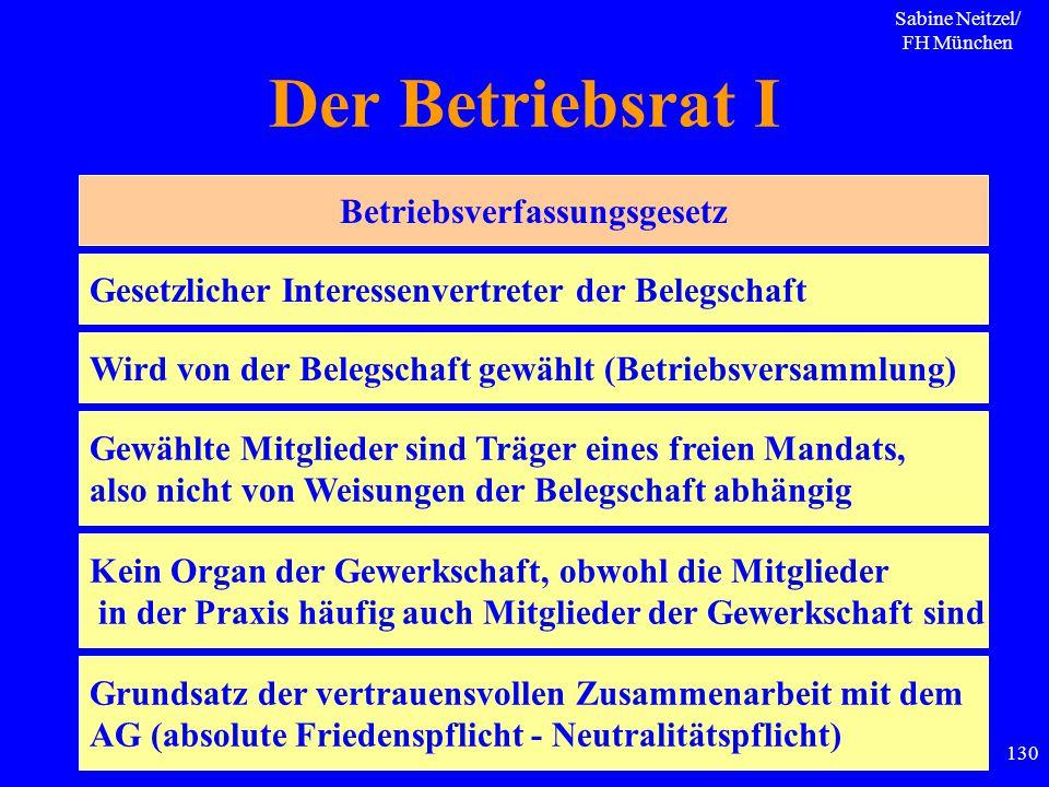 Sabine Neitzel/ FH München 130 Der Betriebsrat I Betriebsverfassungsgesetz Gesetzlicher Interessenvertreter der Belegschaft Wird von der Belegschaft g