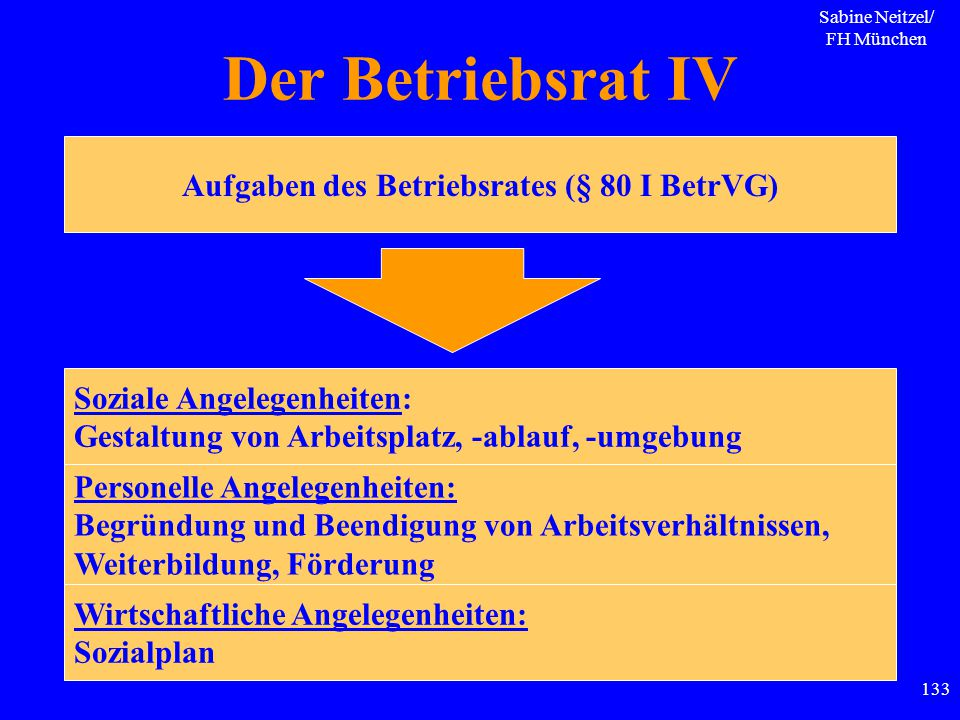 Sabine Neitzel/ FH München 133 Der Betriebsrat IV Aufgaben des Betriebsrates (§ 80 I BetrVG) Soziale Angelegenheiten: Gestaltung von Arbeitsplatz, -ab