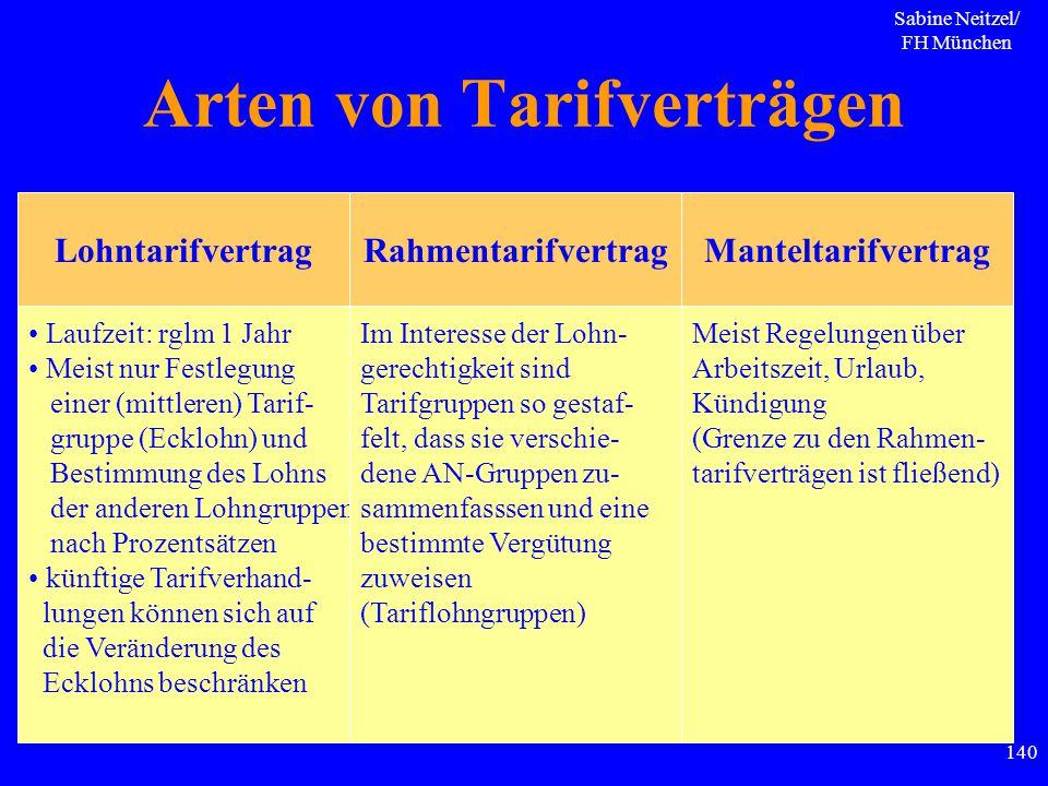 Sabine Neitzel/ FH München 140 Arten von Tarifverträgen LohntarifvertragRahmentarifvertragManteltarifvertrag Laufzeit: rglm 1 Jahr Meist nur Festlegun