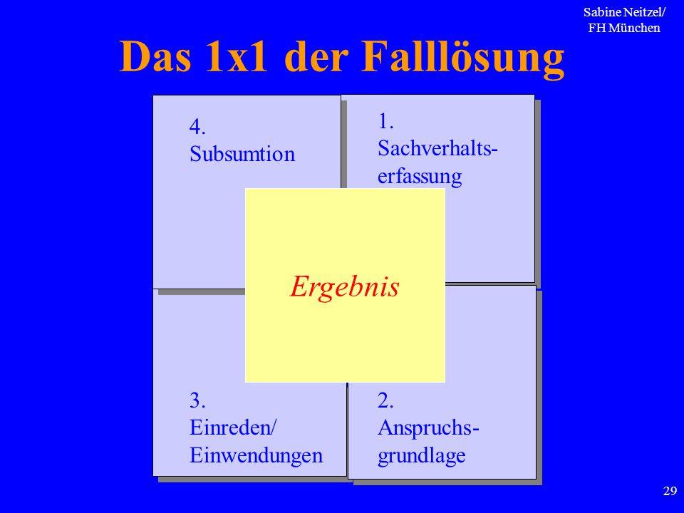 Sabine Neitzel/ FH München 29 Das 1x1 der Falllösung Ergebnis 1. Sachverhalts- erfassung 2. Anspruchs- grundlage 3. Einreden/ Einwendungen 4. Subsumti