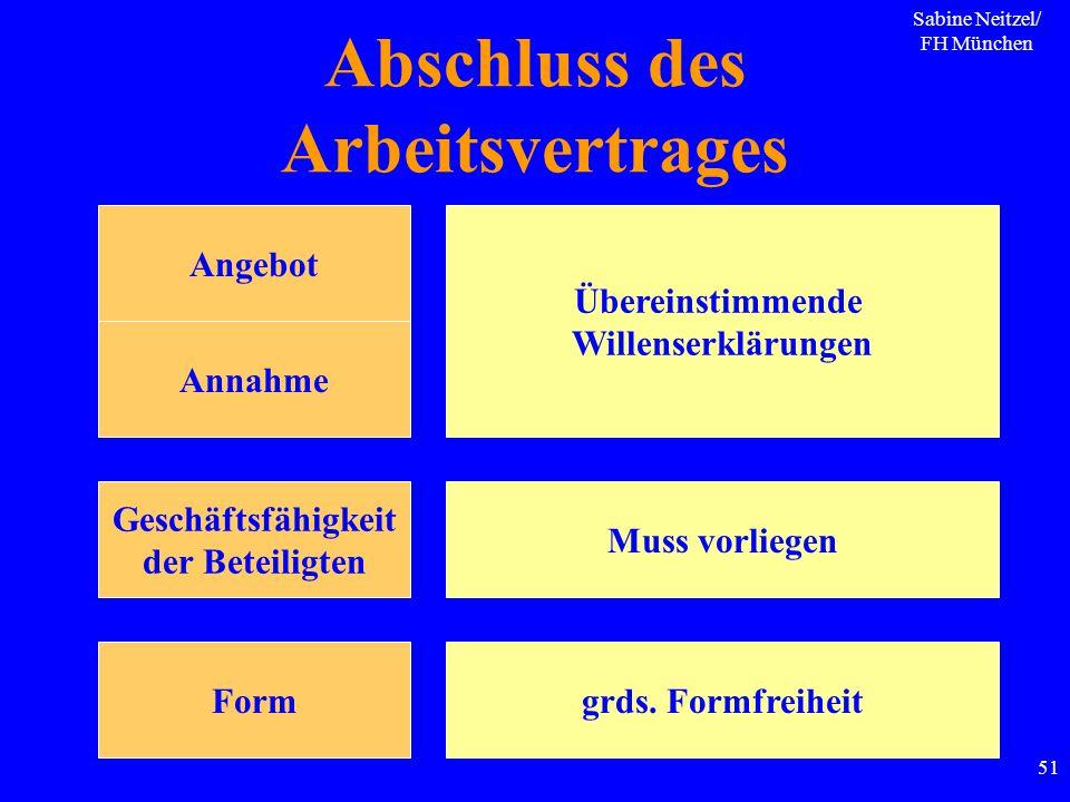 Sabine Neitzel/ FH München 51 Abschluss des Arbeitsvertrages Angebot Annahme Form Geschäftsfähigkeit der Beteiligten Übereinstimmende Willenserklärung