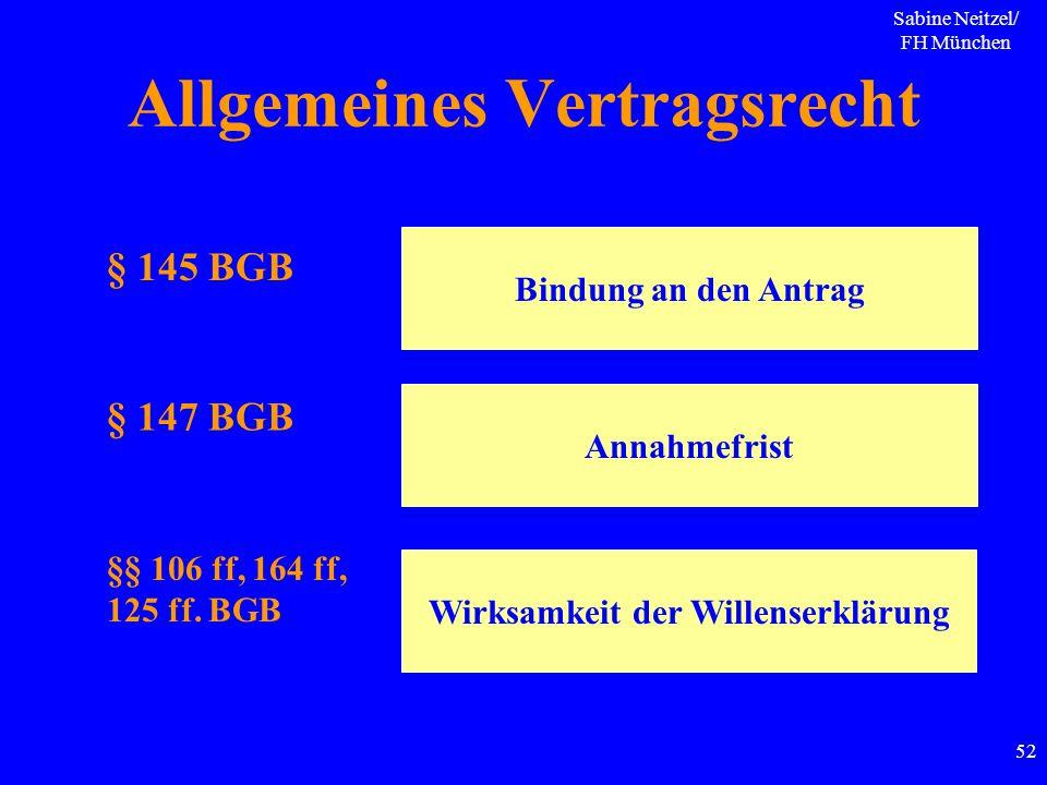 Sabine Neitzel/ FH München 52 Allgemeines Vertragsrecht § 145 BGB § 147 BGB Bindung an den Antrag Annahmefrist §§ 106 ff, 164 ff, 125 ff. BGB Wirksamk