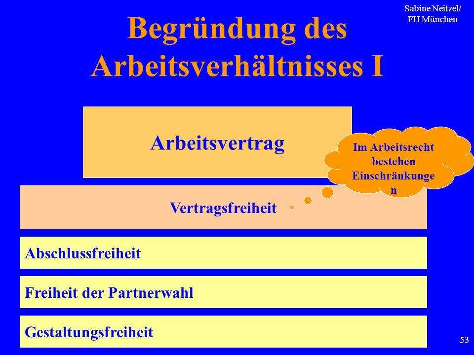 Sabine Neitzel/ FH München 53 Begründung des Arbeitsverhältnisses I Arbeitsvertrag Vertragsfreiheit Abschlussfreiheit Freiheit der Partnerwahl Gestalt