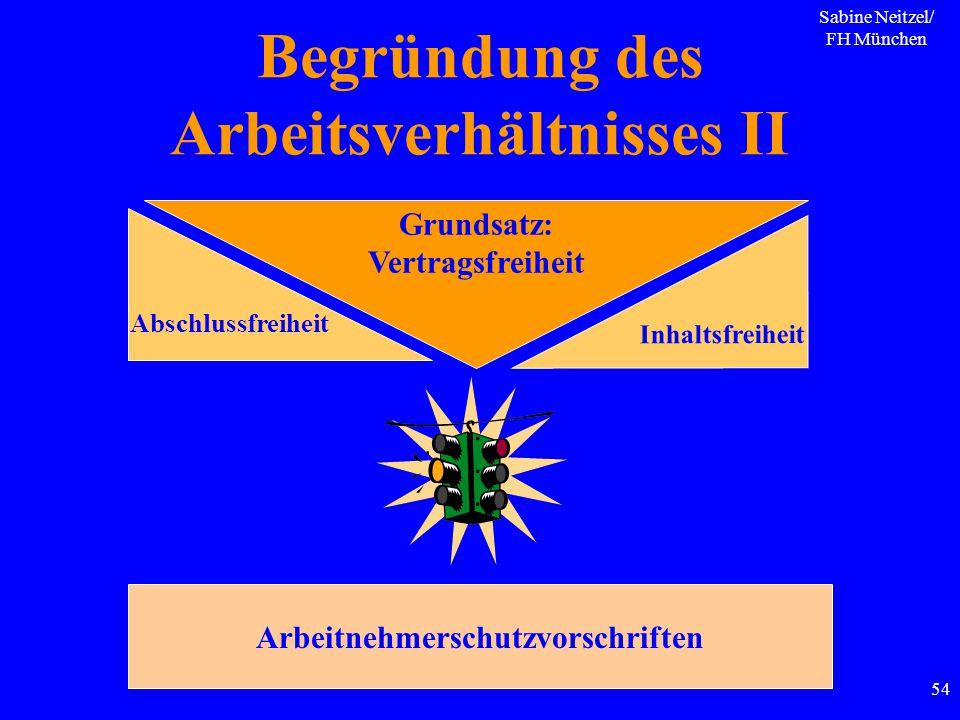 Sabine Neitzel/ FH München 54 Grundsatz: Vertragsfreiheit Arbeitnehmerschutzvorschriften Abschlussfreiheit Inhaltsfreiheit Begründung des Arbeitsverhä