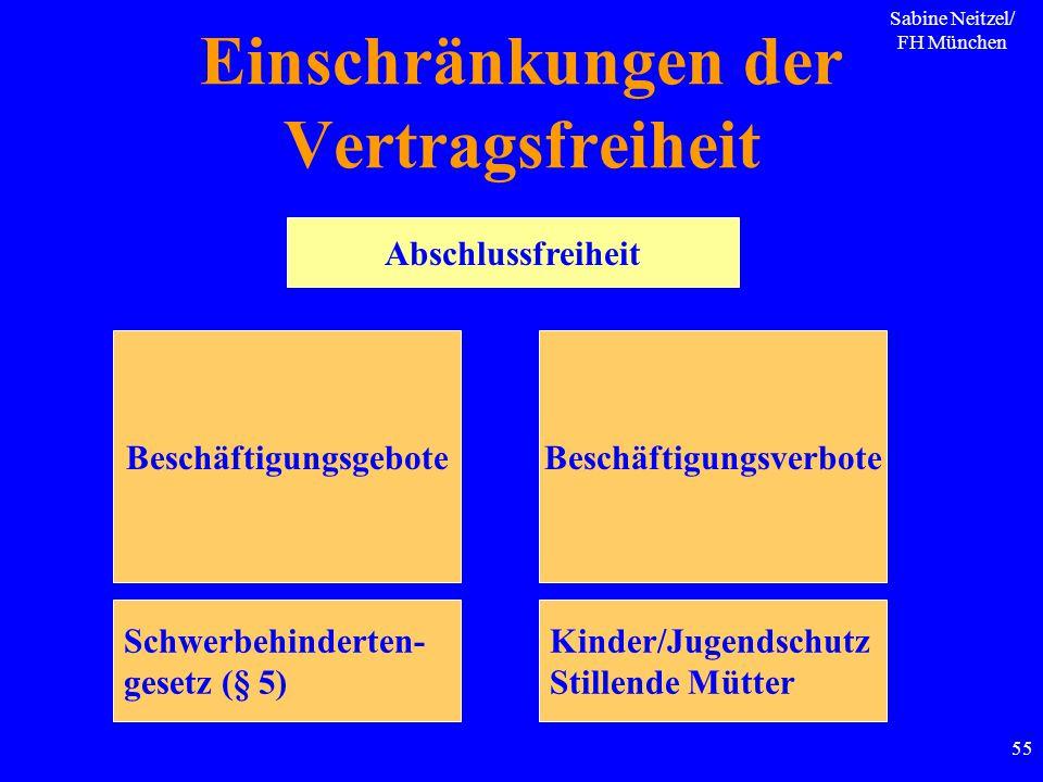 Sabine Neitzel/ FH München 55 Abschlussfreiheit Einschränkungen der Vertragsfreiheit BeschäftigungsgeboteBeschäftigungsverbote Schwerbehinderten- gese