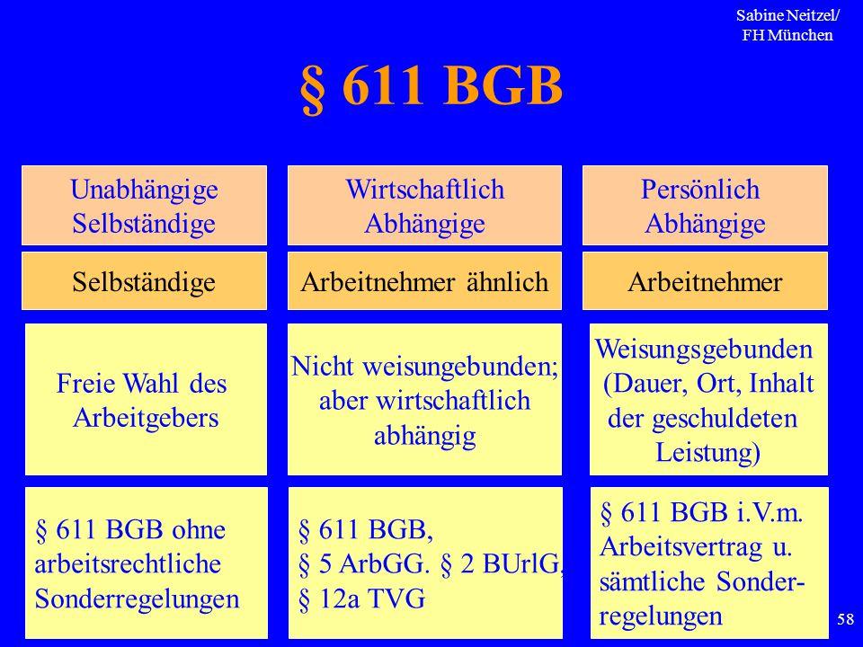 Sabine Neitzel/ FH München 58 § 611 BGB Unabhängige Selbständige Wirtschaftlich Abhängige Persönlich Abhängige SelbständigeArbeitnehmer ähnlichArbeitn