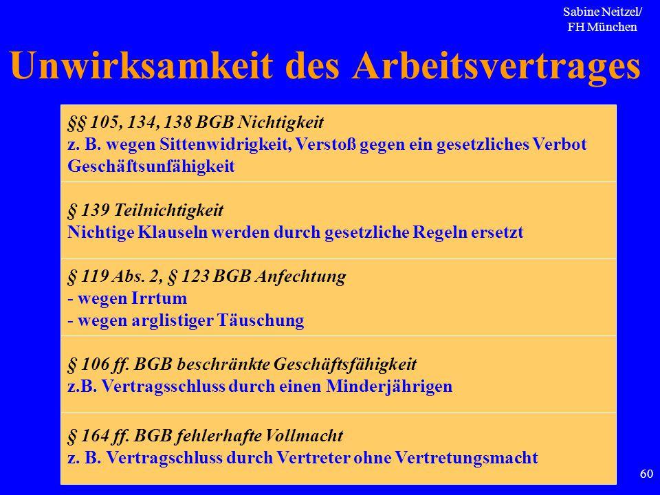 Sabine Neitzel/ FH München 60 Unwirksamkeit des Arbeitsvertrages § 139 Teilnichtigkeit Nichtige Klauseln werden durch gesetzliche Regeln ersetzt § 164
