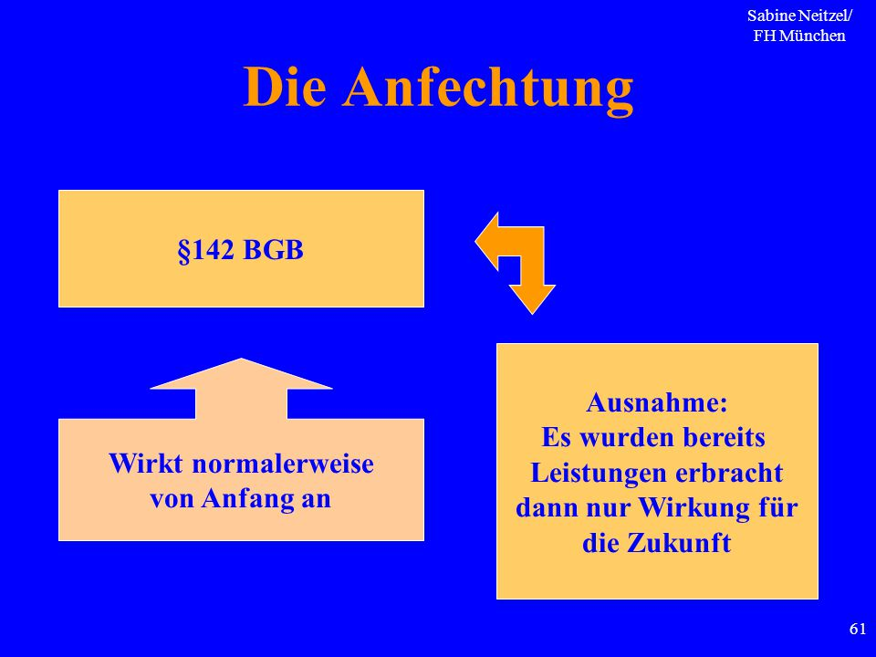 Sabine Neitzel/ FH München 61 Die Anfechtung §142 BGB Wirkt normalerweise von Anfang an Ausnahme: Es wurden bereits Leistungen erbracht dann nur Wirku