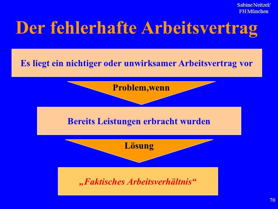 Sabine Neitzel/ FH München 70 Der fehlerhafte Arbeitsvertrag Es liegt ein nichtiger oder unwirksamer Arbeitsvertrag vor Problem,wenn Bereits Leistunge