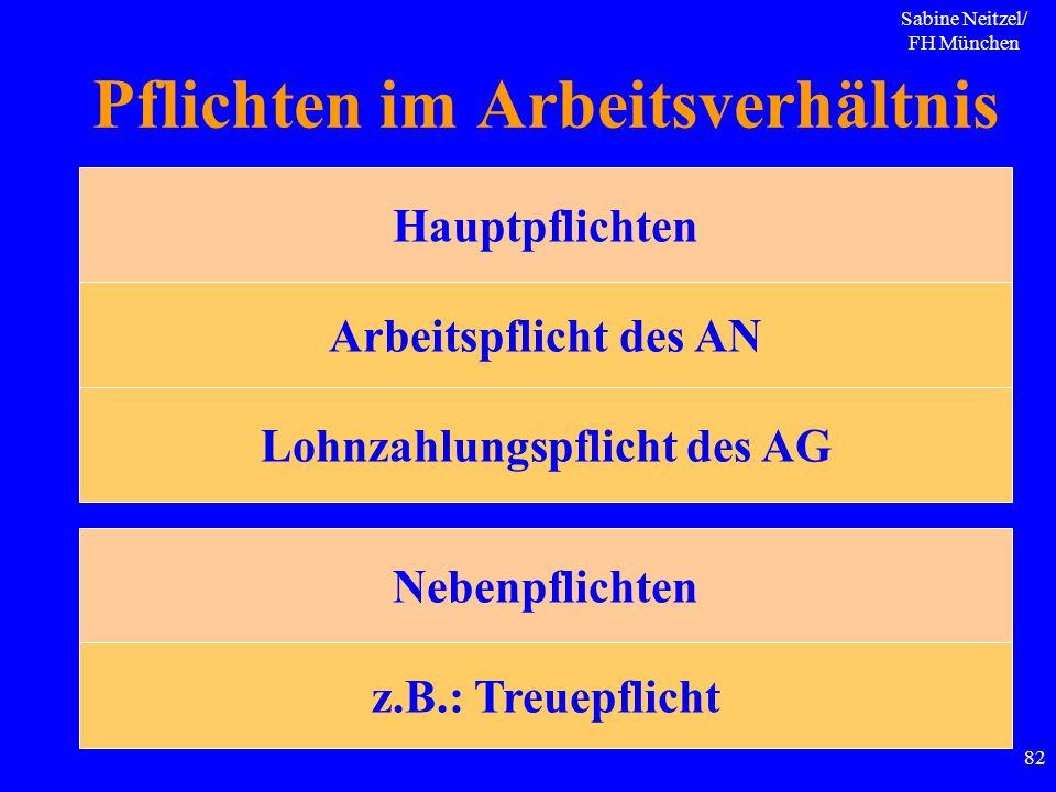 Sabine Neitzel/ FH München 82 Pflichten im Arbeitsverhältnis Hauptpflichten Arbeitspflicht des AN Lohnzahlungspflicht des AG Nebenpflichten z.B.: Treu