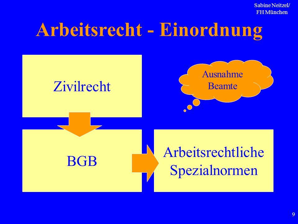 Sabine Neitzel/ FH München 9 Arbeitsrecht - Einordnung Zivilrecht BGB Arbeitsrechtliche Spezialnormen Ausnahme Beamte