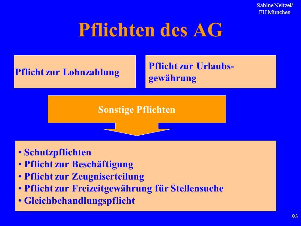 Sabine Neitzel/ FH München 93 Pflichten des AG Pflicht zur Lohnzahlung Pflicht zur Urlaubs- gewährung Sonstige Pflichten Schutzpflichten Pflicht zur B
