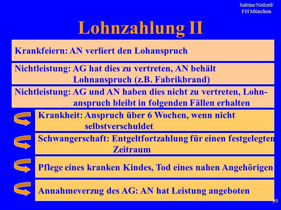 Sabine Neitzel/ FH München 95 Lohnzahlung II Krankfeiern: AN verliert den Lohanspruch Nichtleistung: AG hat dies zu vertreten, AN behält Lohnanspruch