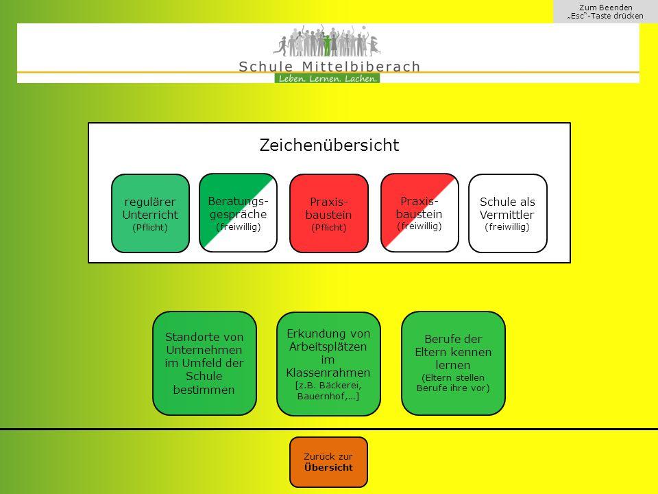 """Zum Beenden """"Esc -Taste drücken Grüne Felder beschreiben Teile der Berufswegeplanung, die im Rahmen des regulären Unterrichts, meist im Klassenverband, durchgeführt werden."""