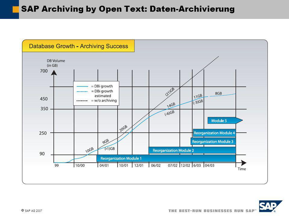  SAP AG 2007 SAP Archiving by Open Text: Daten-Archivierung