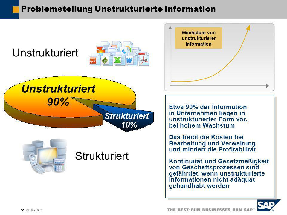  SAP AG 2007 Problemstellung Unstrukturierte Information Unstrukturiert Strukturiert Unstrukturiert Strukturiert 90% 10% Etwa 90% der Information in